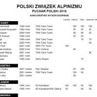 Klasyfikacja PP 2016